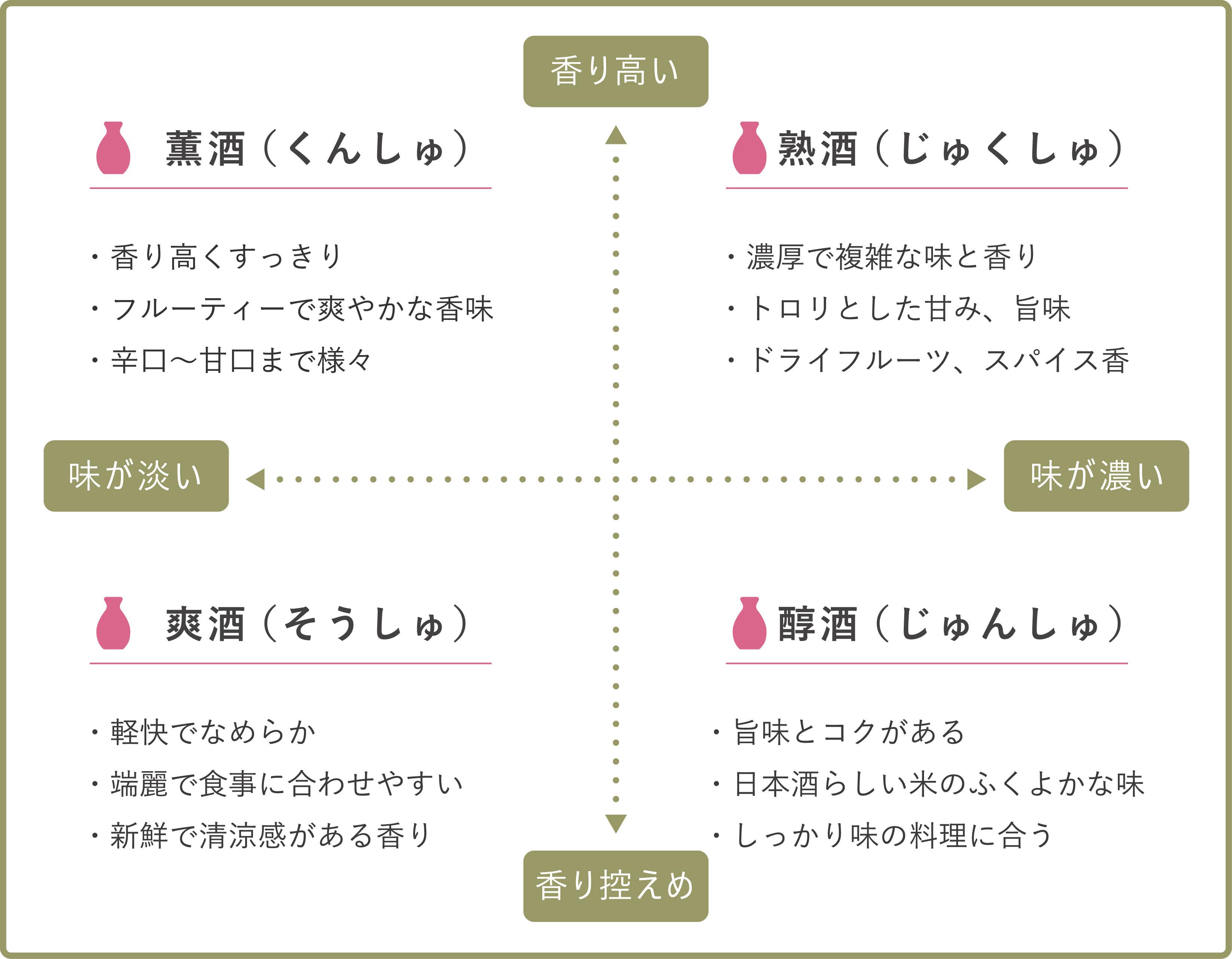 日本酒の味わいチャート
