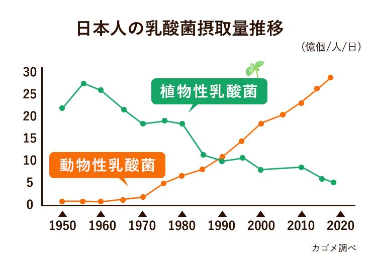 日本人の乳酸菌摂取量推移